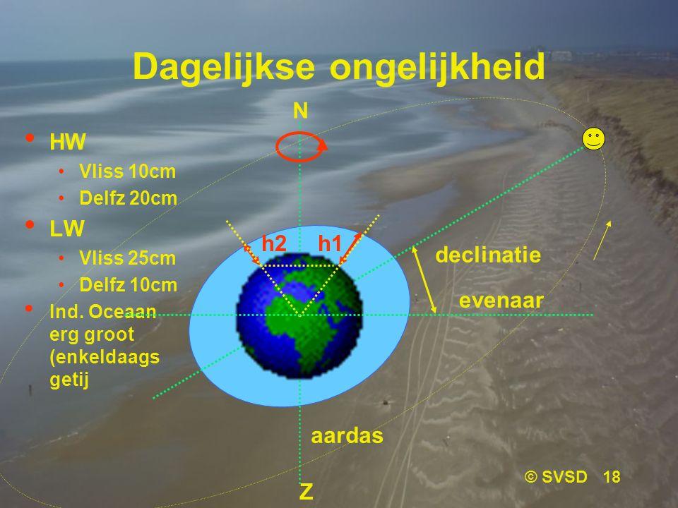 © SVSD 18 Dagelijkse ongelijkheid HW Vliss 10cm Delfz 20cm LW Vliss 25cm Delfz 10cm Ind.