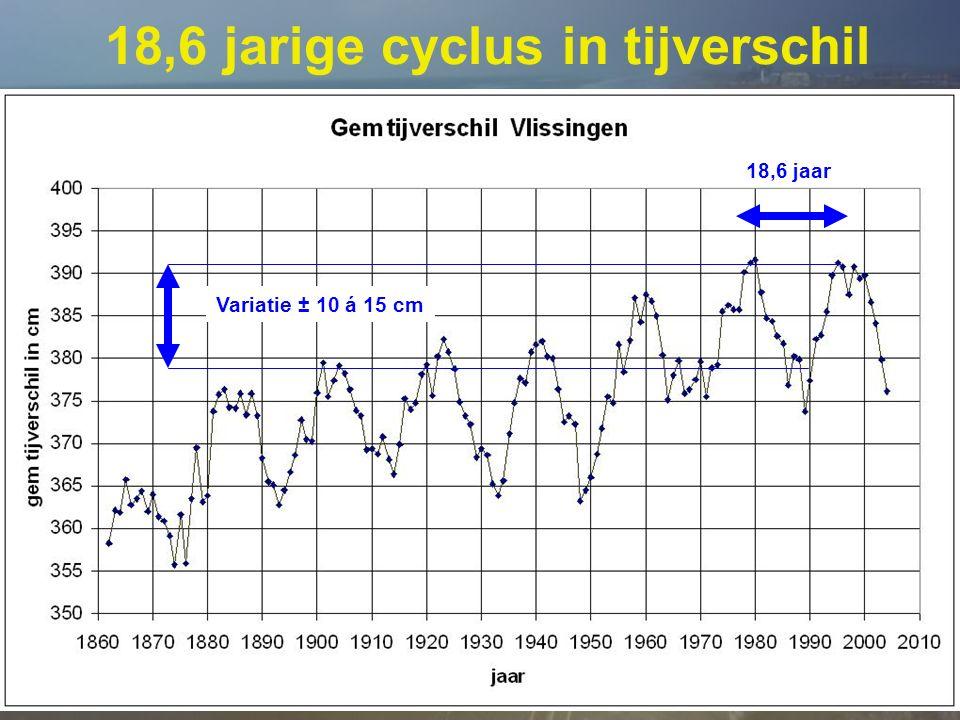 © SVSD 25 18,6 jarige cyclus in tijverschil 18,6 jaar Variatie ± 10 á 15 cm