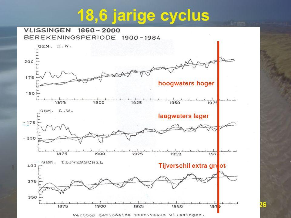 © SVSD 26 18,6 jarige cyclus hoogwaters hoger laagwaters lager Tijverschil extra groot