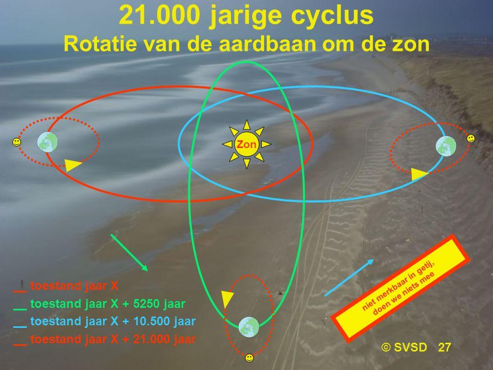 © SVSD 27 21.000 jarige cyclus Rotatie van de aardbaan om de zon __ toestand jaar X __ toestand jaar X + 5250 jaar __ toestand jaar X + 10.500 jaar __ toestand jaar X + 21.000 jaar Zon niet merkbaar in getij, doen we niets mee