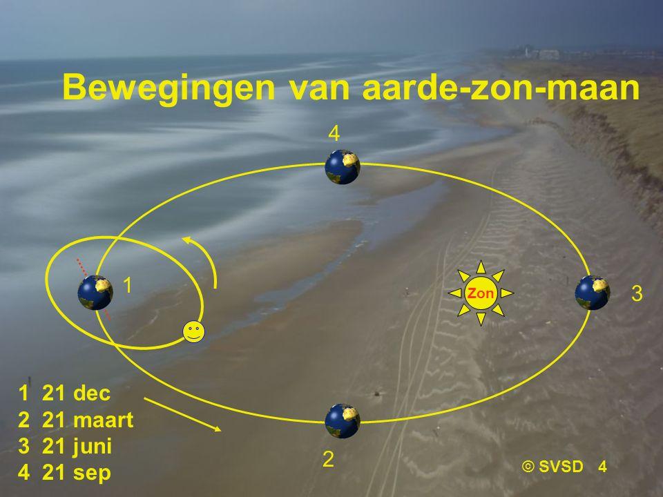 © SVSD 4 Bewegingen van aarde-zon-maan Zon 1 4 3 2 1 21 dec 2 21 maart 3 21 juni 4 21 sep