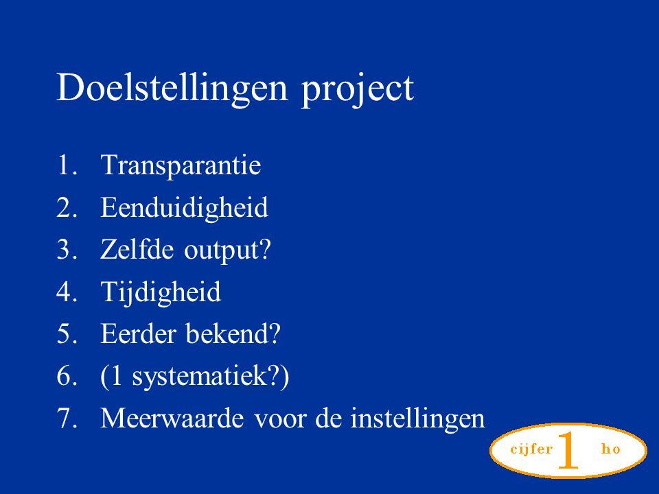 Doelstellingen project 1.Transparantie 2.Eenduidigheid 3.Zelfde output.