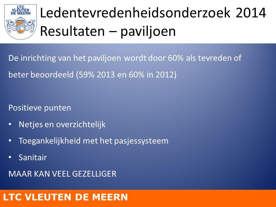 LTC VLEUTEN DE MEERN Ledentevredenheidsonderzoek 2014 Resultaten – paviljoen De inrichting van het paviljoen wordt door 60% als tevreden of beter beoo