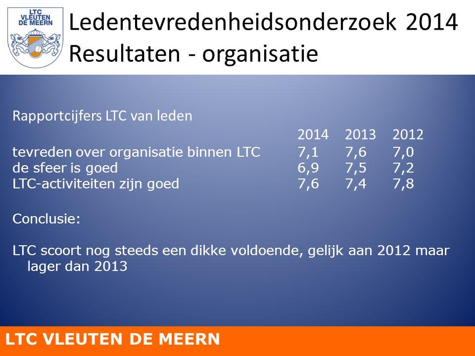 LTC VLEUTEN DE MEERN Ledentevredenheidsonderzoek 2014 Resultaten - organisatie Rapportcijfers LTC van leden 201420132012 tevreden over organisatie bin
