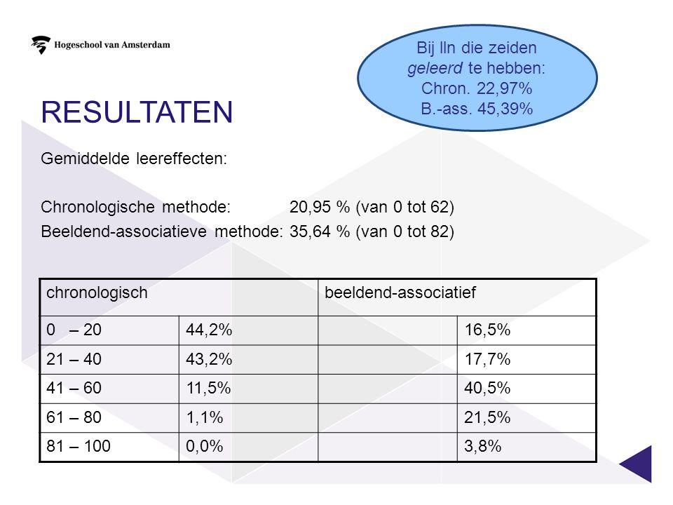 RESULTATEN Gemiddelde leereffecten: Chronologische methode: 20,95 % (van 0 tot 62) Beeldend-associatieve methode: 35,64 % (van 0 tot 82) chronologischbeeldend-associatief 0 – 2044,2%16,5% 21 – 4043,2%17,7% 41 – 6011,5%40,5% 61 – 801,1%21,5% 81 – 1000,0%3,8% Bij lln die zeiden geleerd te hebben: Chron.