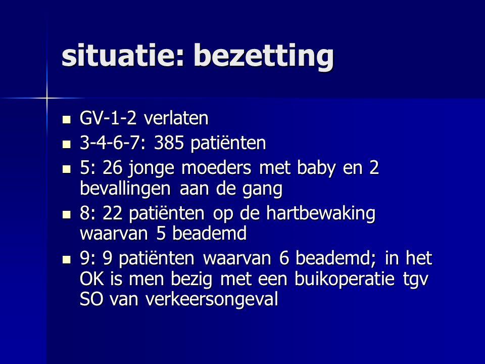 situatie: bezetting GV-1-2 verlaten GV-1-2 verlaten 3-4-6-7: 385 patiënten 3-4-6-7: 385 patiënten 5: 26 jonge moeders met baby en 2 bevallingen aan de gang 5: 26 jonge moeders met baby en 2 bevallingen aan de gang 8: 22 patiënten op de hartbewaking waarvan 5 beademd 8: 22 patiënten op de hartbewaking waarvan 5 beademd 9: 9 patiënten waarvan 6 beademd; in het OK is men bezig met een buikoperatie tgv SO van verkeersongeval 9: 9 patiënten waarvan 6 beademd; in het OK is men bezig met een buikoperatie tgv SO van verkeersongeval