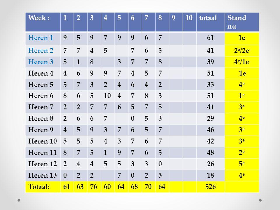 TTV Never Despair 17 Tafeltennisvereniging Never Despair Speelzaal Klokkenlaan 2 5231 BA, 's-Hertogenbosch Postadres t.a.v.