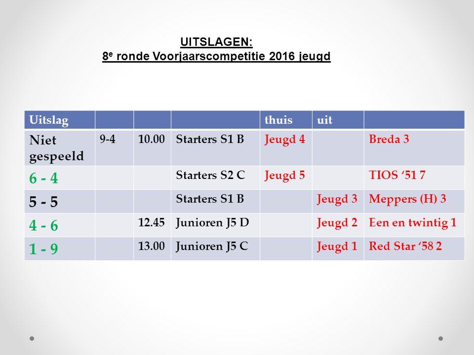 Uitslagthuisuit Niet gespeeld 9-410.00Starters S1 BJeugd 4Breda 3 6 - 4 Starters S2 CJeugd 5TIOS '51 7 5 - 5 Starters S1 BJeugd 3Meppers (H) 3 4 - 6 12.45Junioren J5 DJeugd 2Een en twintig 1 1 - 9 13.00Junioren J5 CJeugd 1Red Star '58 2 UITSLAGEN: 8 e ronde Voorjaarscompetitie 2016 jeugd