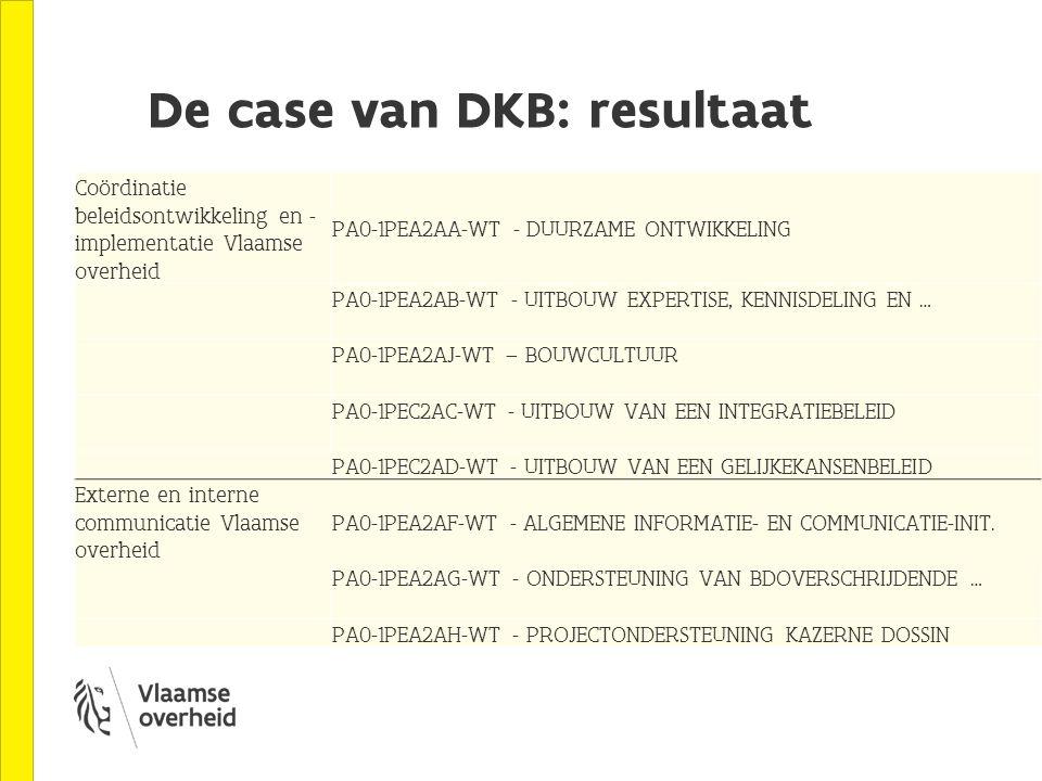 De case van DKB: resultaat Coördinatie beleidsontwikkeling en - implementatie Vlaamse overheid PA0-1PEA2AA-WT - DUURZAME ONTWIKKELING PA0-1PEA2AB-WT - UITBOUW EXPERTISE, KENNISDELING EN … PA0-1PEA2AJ-WT – BOUWCULTUUR PA0-1PEC2AC-WT - UITBOUW VAN EEN INTEGRATIEBELEID PA0-1PEC2AD-WT - UITBOUW VAN EEN GELIJKEKANSENBELEID Externe en interne communicatie Vlaamse overheid PA0-1PEA2AF-WT - ALGEMENE INFORMATIE- EN COMMUNICATIE-INIT.