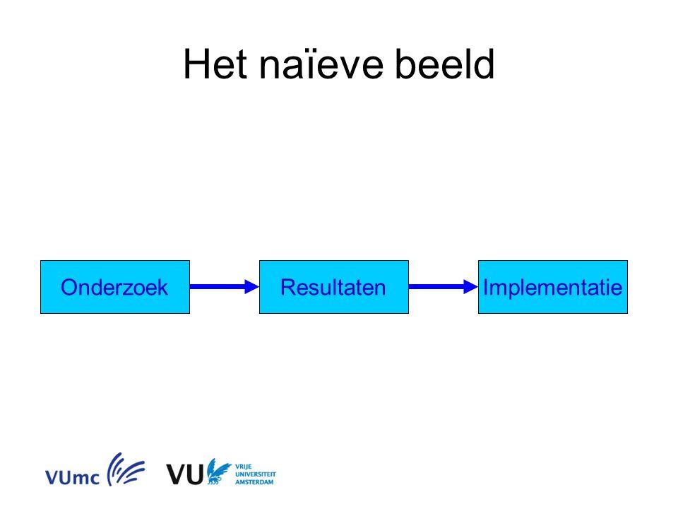 Het naïeve beeld OnderzoekResultatenImplementatie