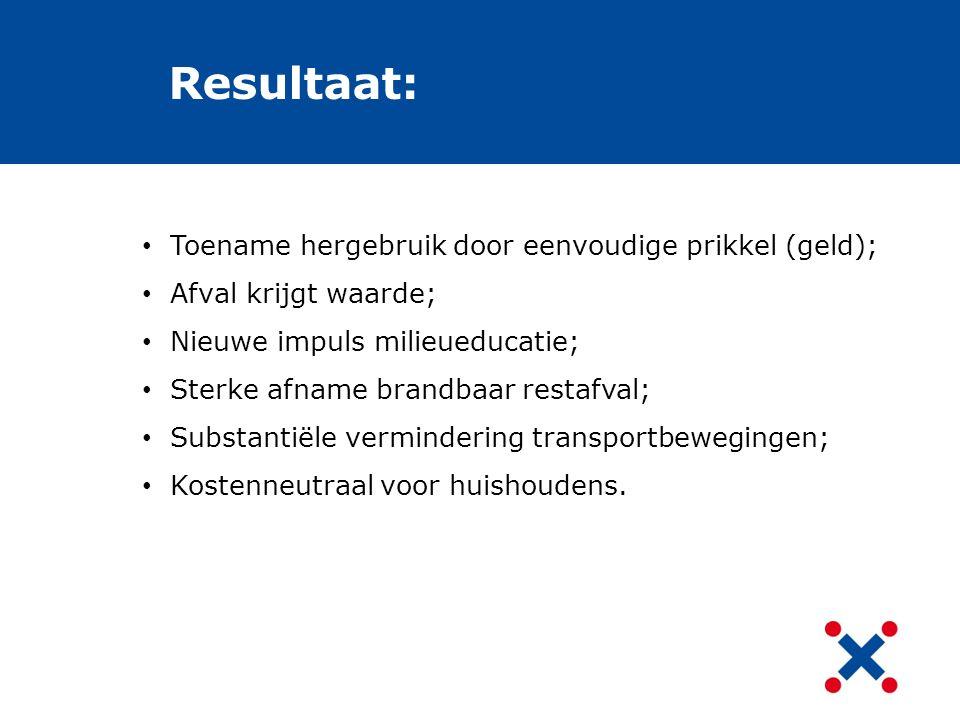Resultaat: Toename hergebruik door eenvoudige prikkel (geld); Afval krijgt waarde; Nieuwe impuls milieueducatie; Sterke afname brandbaar restafval; Su
