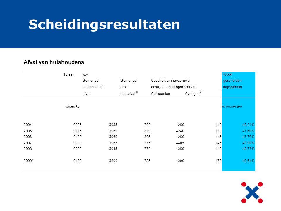 Sorteeranalyse 2010 GFTOPKKunststofglastextielmetaal Appa- ratenhoutpuinrest ondergronds verzamel24%19%16%5%3% 1% 3%25% bovengronds verzamel20%16%14%4%3%5%1%3%2%32% mini containers24%16%19%5%3%4%1%2% 24% zakken29%15%16%5%4%3%1% 2%24%