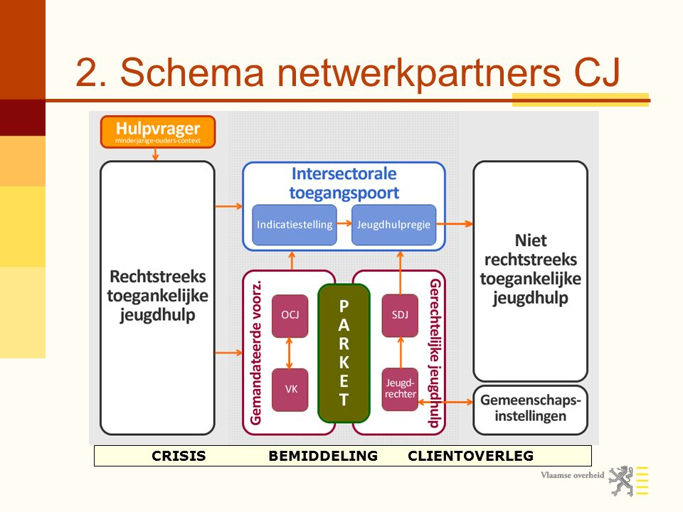 2. Schema netwerkpartners CJ Centraal permanent crisismeldpunt Crisis- interventie Crisis- begeleiding CRISIS BEMIDDELING CLIENTOVERLEG Hulpprogramma