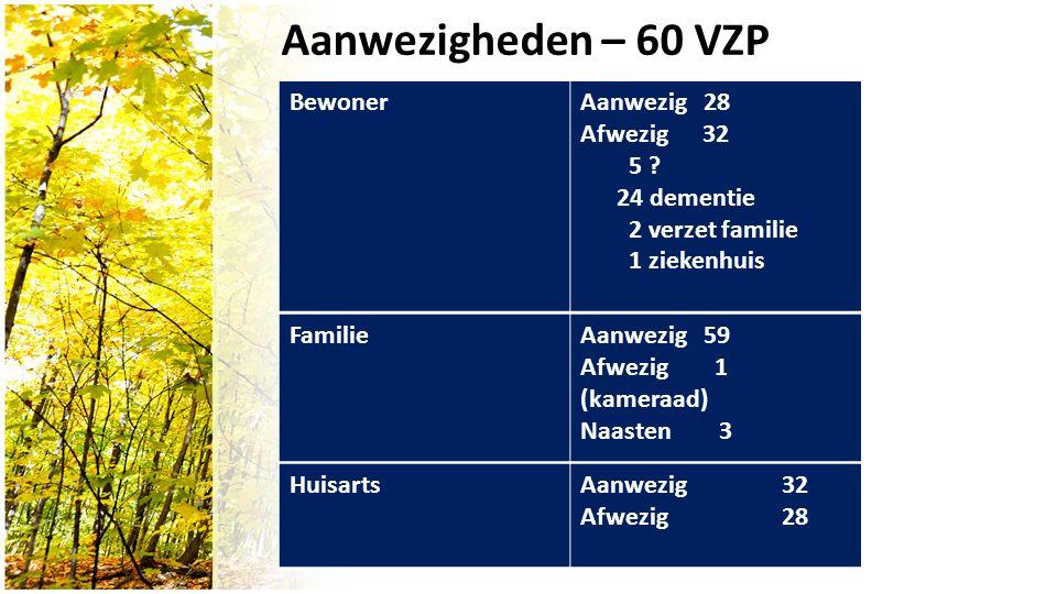 Aanwezigheden – 60 VZP BewonerAanwezig 28 Afwezig 32 5 .