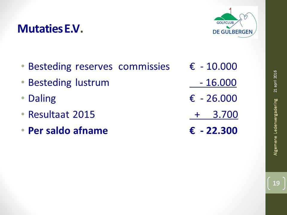 Mutaties E.V. Besteding reserves commissies€ - 10.000 Besteding lustrum - 16.000 Daling€ - 26.000 Resultaat 2015 + 3.700 Per saldo afname€ - 22.300 21