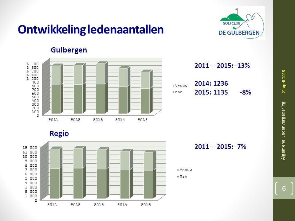 Ontwikkeling ledenaantallen Algemene Ledenvergadering 6 21 april 2016 Gulbergen Regio 2011 – 2015: -13% 2014: 1236 2015: 1135 -8% 2011 – 2015: -7%