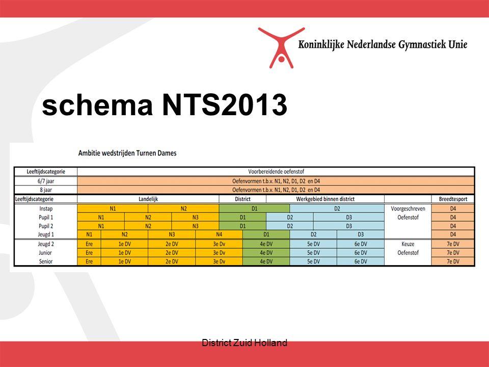 schema NTS2013 District Zuid Holland