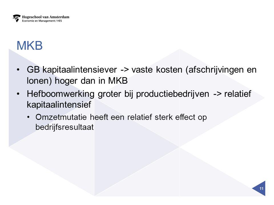 MKB GB kapitaalintensiever -> vaste kosten (afschrijvingen en lonen) hoger dan in MKB Hefboomwerking groter bij productiebedrijven -> relatief kapitaalintensief Omzetmutatie heeft een relatief sterk effect op bedrijfsresultaat 11