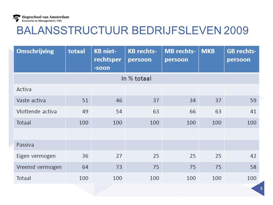 BALANSSTRUCTUUR BEDRIJFSLEVEN 2009 OmschrijvingtotaalKB niet- rechtsper -soon KB rechts- persoon MB rechts- persoon MKBGB rechts- persoon In % totaal