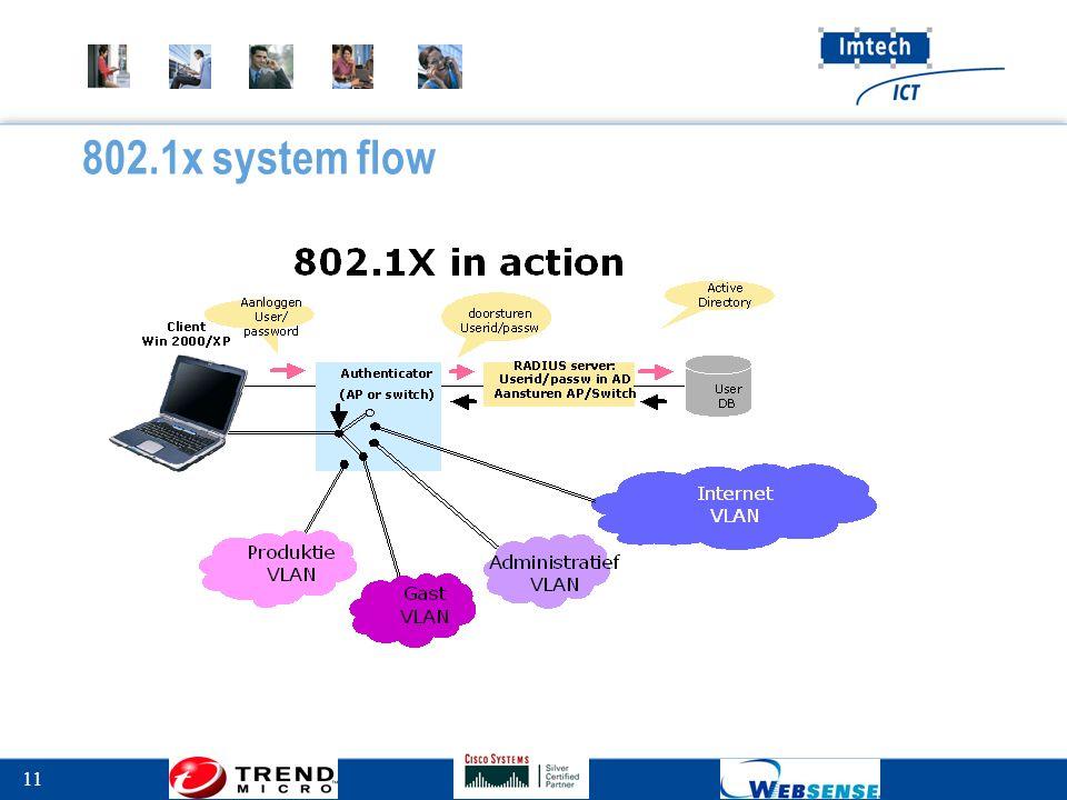 11 802.1x system flow