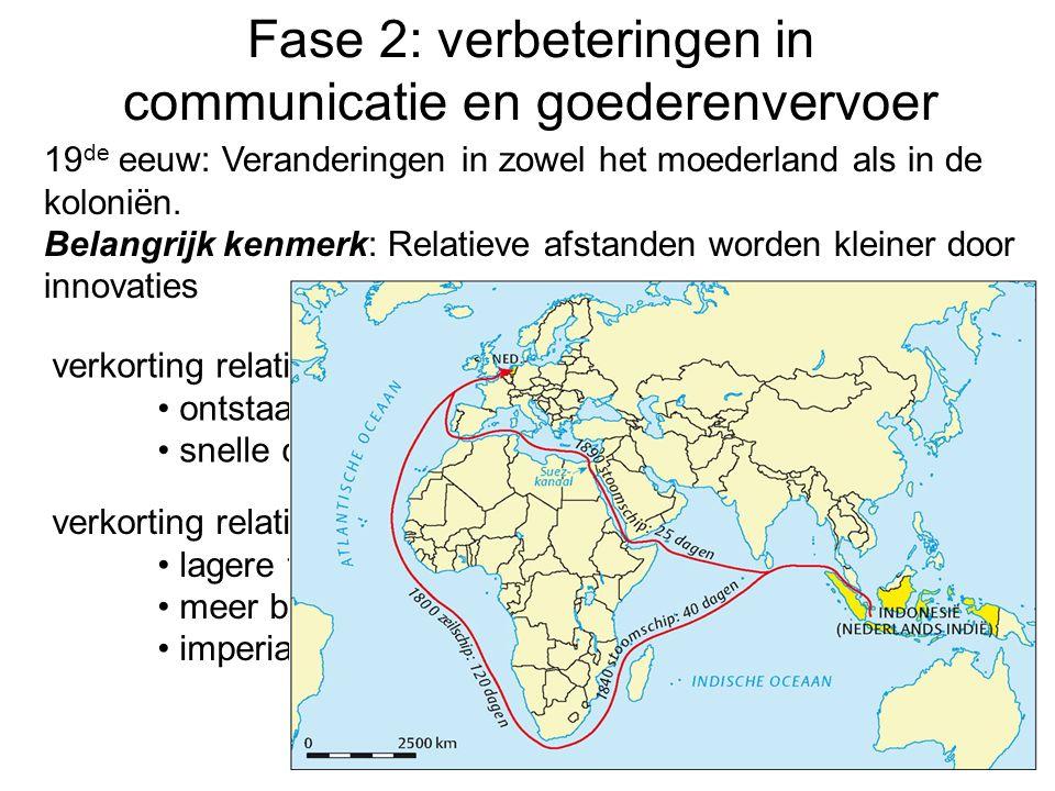 Fase 2: verbeteringen in communicatie en goederenvervoer verkorting relatieve afstanden door: ontstaan en uitbouw spoorwegnet snelle communicatie door ontdekking telegraaf 19 de eeuw: Veranderingen in zowel het moederland als in de koloniën.