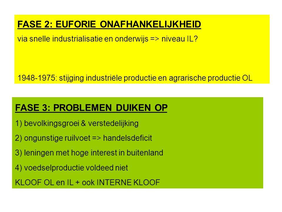 FASE 2: EUFORIE ONAFHANKELIJKHEID via snelle industrialisatie en onderwijs => niveau IL.