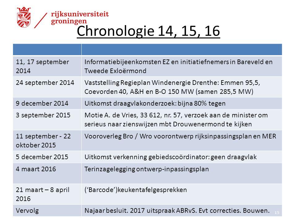 Chronologie 14, 15, 16 11, 17 september 2014 Informatiebijeenkomsten EZ en initiatiefnemers in Bareveld en Tweede Exloërmond 24 september 2014Vaststelling Regieplan Windenergie Drenthe: Emmen 95,5, Coevorden 40, A&H en B-O 150 MW (samen 285,5 MW) 9 december 2014Uitkomst draagvlakonderzoek: bijna 80% tegen 3 september 2015Motie A.
