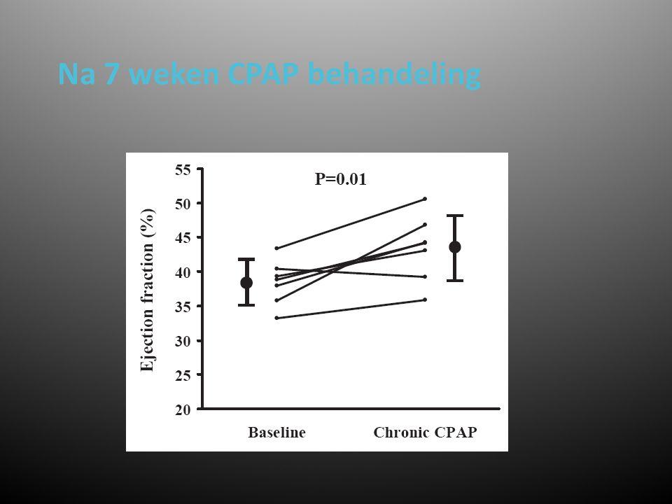 Verklaring verschil acuut en chronisch effect  Acuut effect:Toename intrathoracale druk –Afname van systemische veneuze return –Toename van pulmonale vaatweerstand –Toename RV aferload –Afname RV SV –Daardoor afname LV preload en SV –Echter wel een daling van de LV afterload