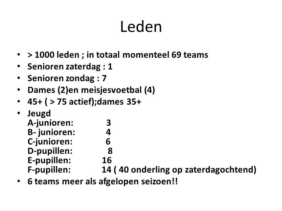 Leden > 1000 leden ; in totaal momenteel 69 teams Senioren zaterdag : 1 Senioren zondag : 7 Dames (2)en meisjesvoetbal (4) 45+ ( > 75 actief);dames 35+ Jeugd A-junioren: 3 B- junioren: 4 C-junioren: 6 D-pupillen: 8 E-pupillen: 16 F-pupillen: 14 ( 40 onderling op zaterdagochtend) 6 teams meer als afgelopen seizoen!!
