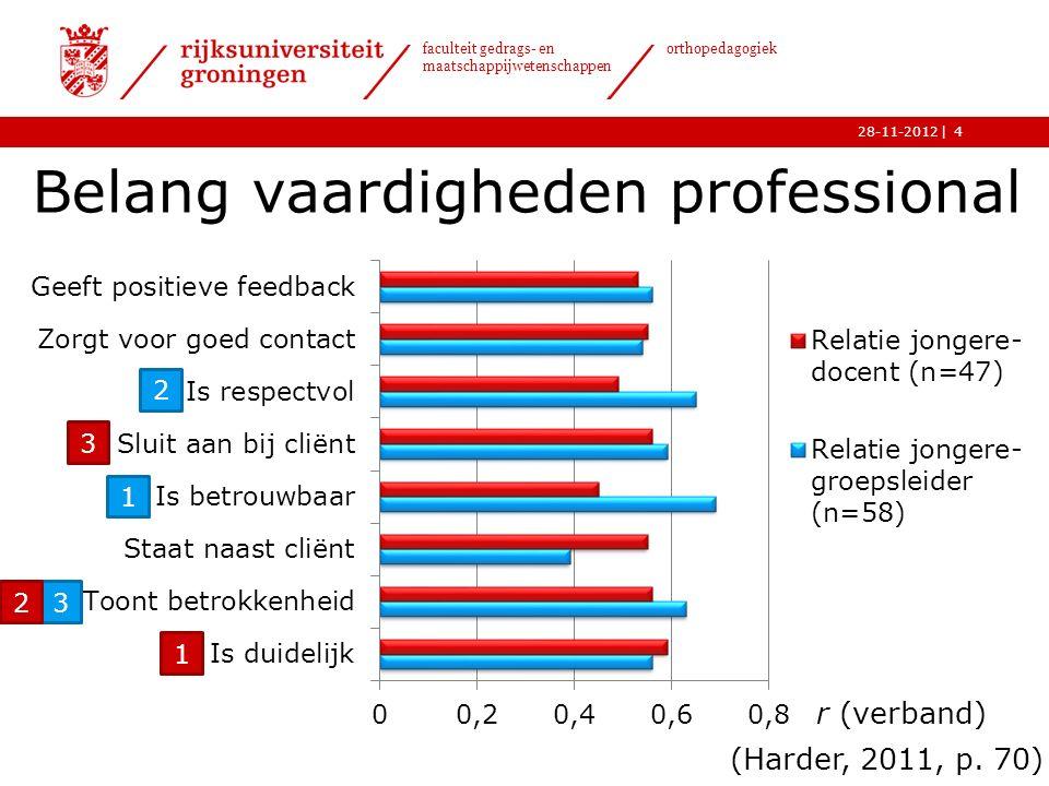 | faculteit gedrags- en maatschappijwetenschappen orthopedagogiek 28-11-20124 Belang vaardigheden professional (Harder, 2011, p.