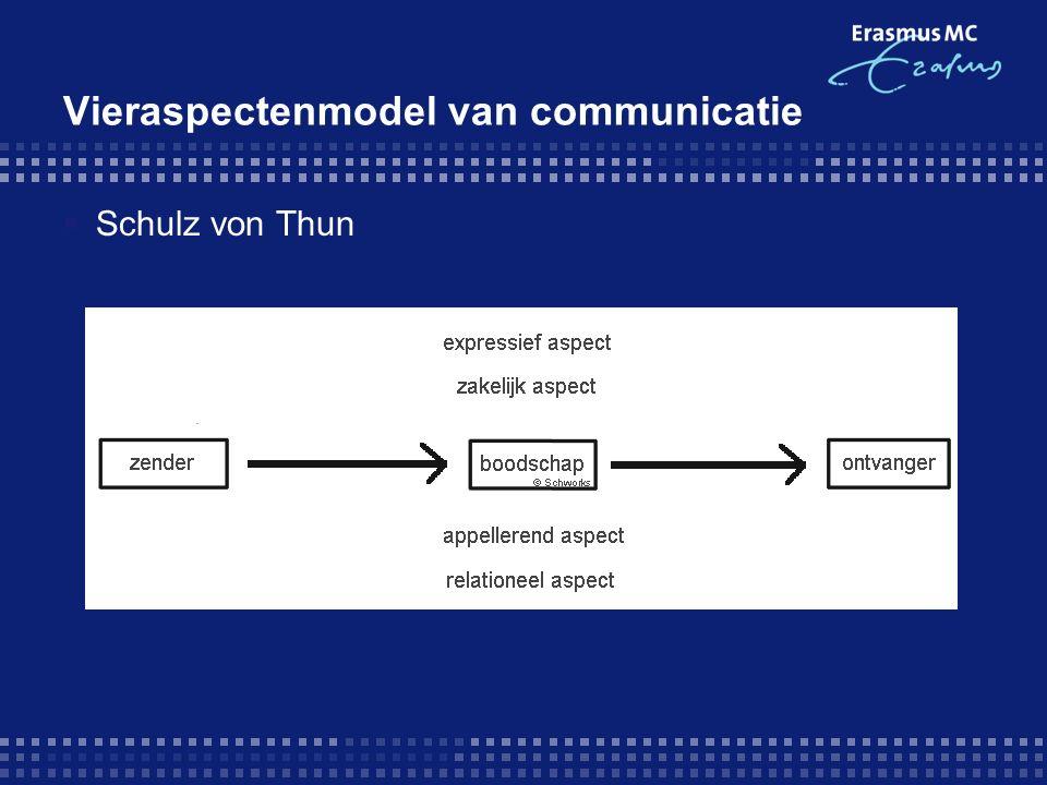 Vieraspectenmodel van communicatie  Schulz von Thun