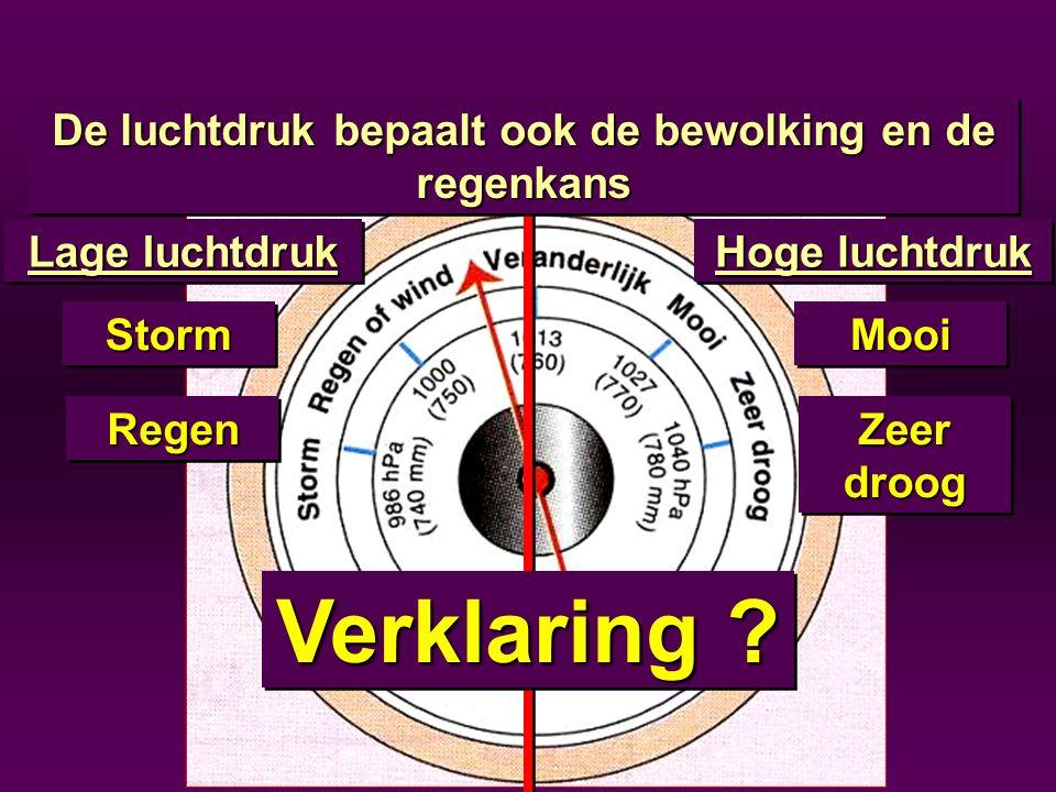 Lage luchtdruk StormStorm RegenRegen Hoge luchtdruk MooiMooi Zeer droog Verklaring ? De luchtdruk bepaalt ook de bewolking en de regenkans