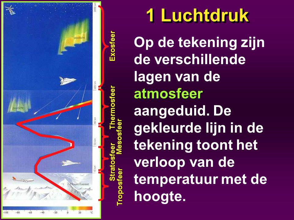 1 Luchtdruk atmosfeer Op de tekening zijn de verschillende lagen van de atmosfeer aangeduid. De gekleurde lijn in de tekening toont het verloop van de