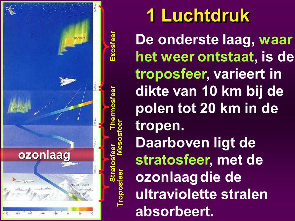 1 Luchtdruk De onderste laag, waar het weer ontstaat, is de troposfeer, varieert in dikte van 10 km bij de polen tot 20 km in de tropen.