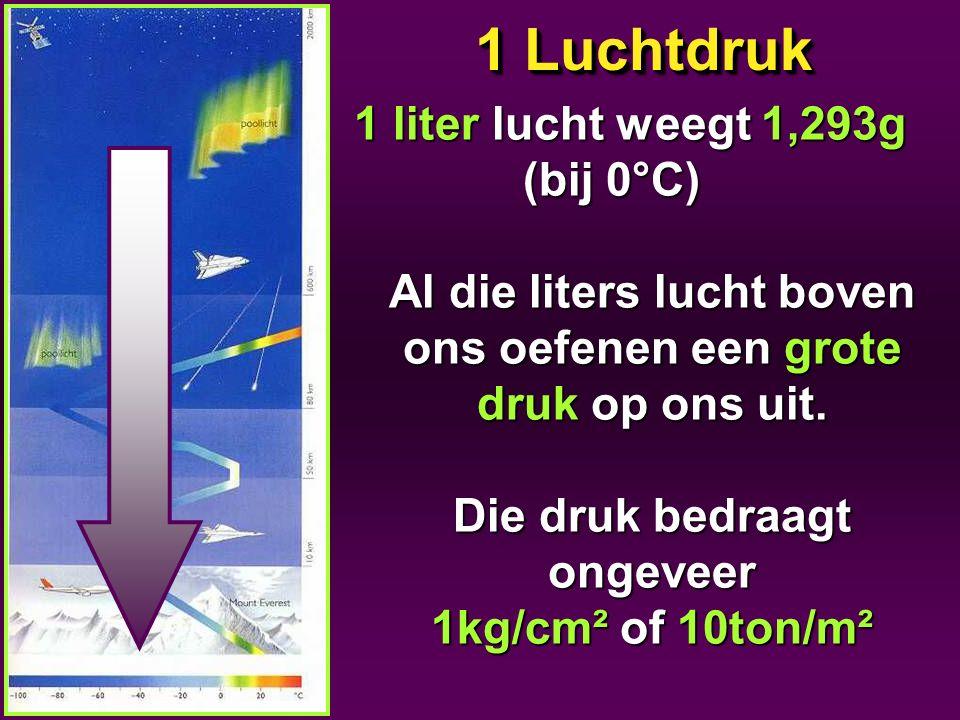 1 Luchtdruk 1 liter lucht weegt 1,293g (bij 0°C) (bij 0°C) Al die liters lucht boven ons oefenen een grote druk op ons uit. Die druk bedraagt ongeveer