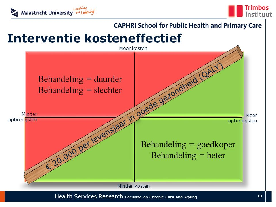 Health Services Research Focusing on Chronic Care and Ageing 13 Behandeling = duurder Behandeling = beter Behandeling = duurder Behandeling = beter Be