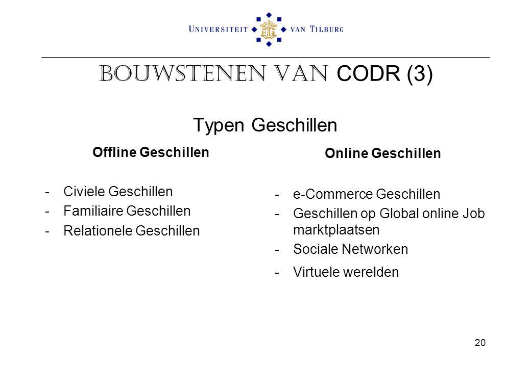 Bouwstenen van CODR (3) Typen Geschillen Offline Geschillen -Civiele Geschillen -Familiaire Geschillen -Relationele Geschillen Online Geschillen -e-Commerce Geschillen -Geschillen op Global online Job marktplaatsen -Sociale Networken -Virtuele werelden 20