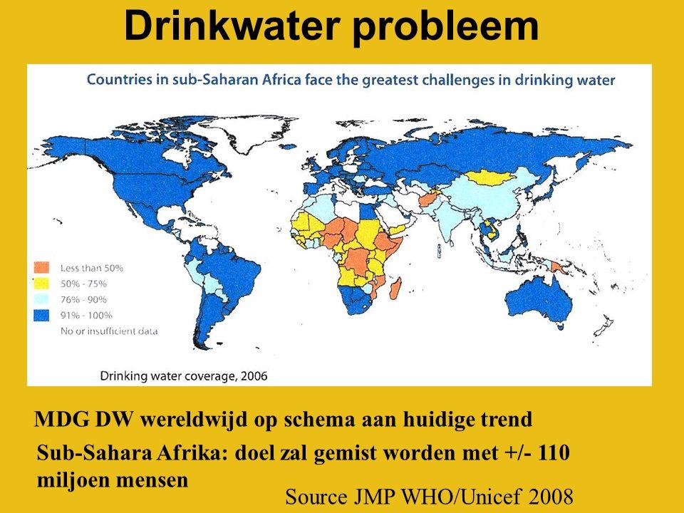 Drinkwater probleem Source JMP WHO/Unicef 2008 MDG DW wereldwijd op schema aan huidige trend Sub-Sahara Afrika: doel zal gemist worden met +/- 110 miljoen mensen