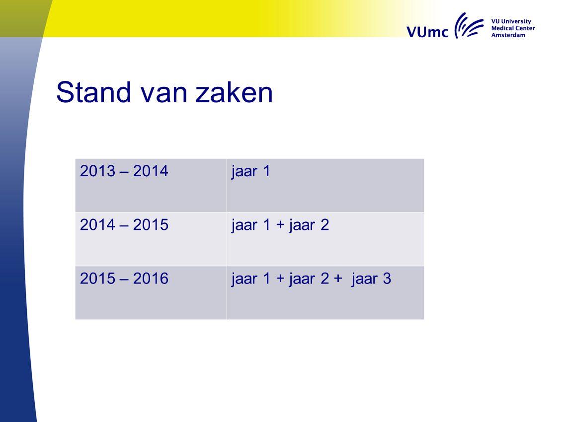 Stand van zaken 2013 – 2014jaar 1 2014 – 2015jaar 1 + jaar 2 2015 – 2016jaar 1 + jaar 2 + jaar 3