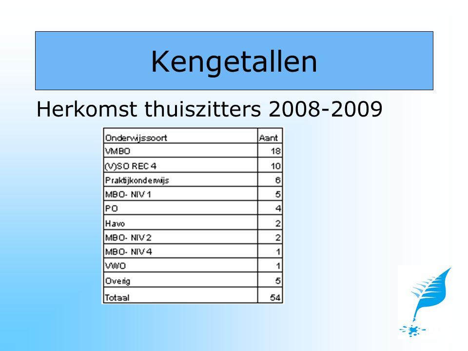 Herkomst thuiszitters 2008-2009 Kengetallen