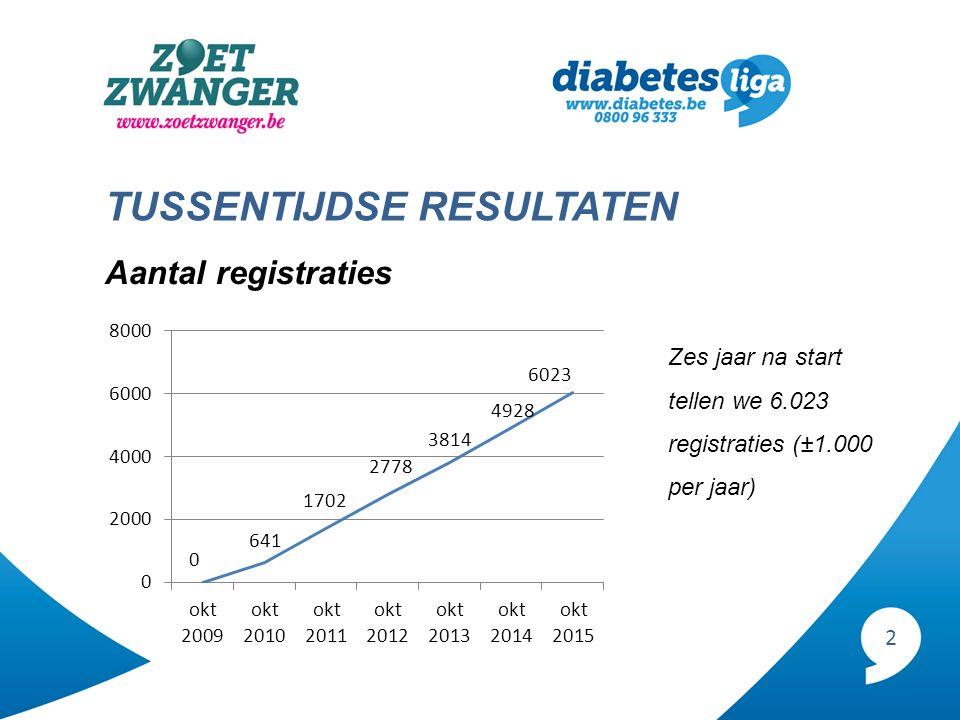2 TUSSENTIJDSE RESULTATEN Aantal registraties Zes jaar na start tellen we 6.023 registraties (±1.000 per jaar)