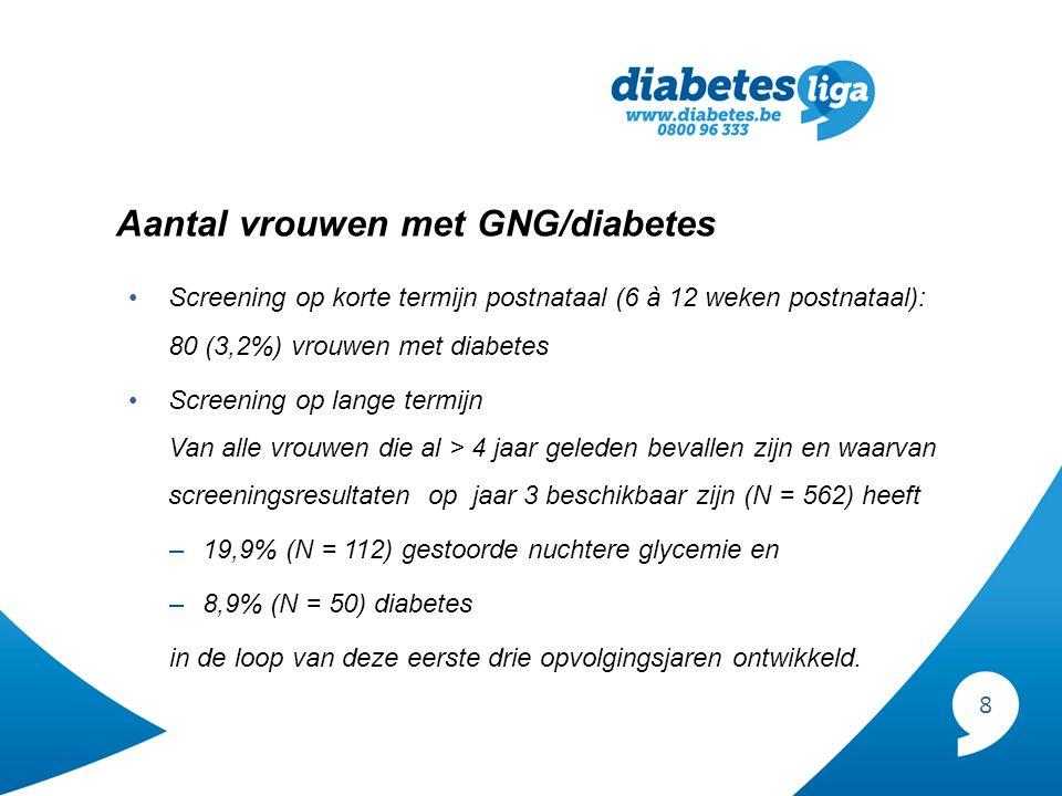 8 Aantal vrouwen met GNG/diabetes Screening op korte termijn postnataal (6 à 12 weken postnataal): 80 (3,2%) vrouwen met diabetes Screening op lange termijn Van alle vrouwen die al > 4 jaar geleden bevallen zijn en waarvan screeningsresultaten op jaar 3 beschikbaar zijn (N = 562) heeft –19,9% (N = 112) gestoorde nuchtere glycemie en –8,9% (N = 50) diabetes in de loop van deze eerste drie opvolgingsjaren ontwikkeld.