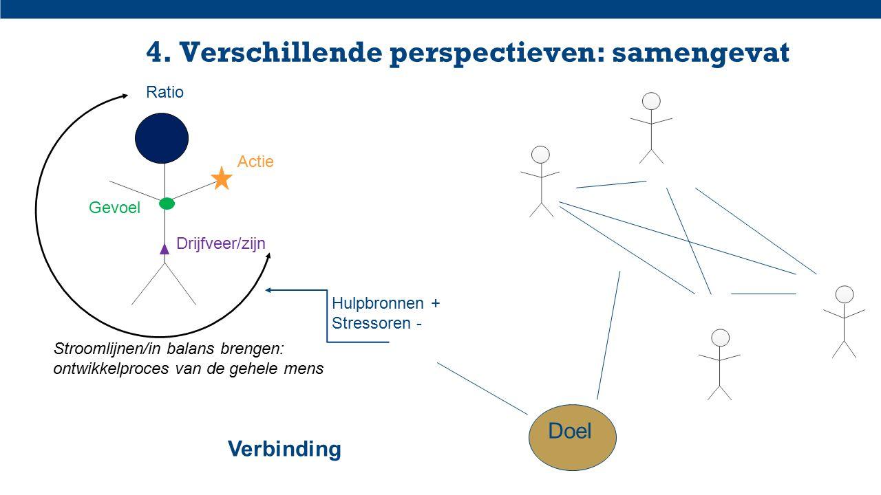 4. Verschillende perspectieven: samengevat Ratio Gevoel Drijfveer/zijn Actie Stroomlijnen/in balans brengen: ontwikkelproces van de gehele mens Hulpbr