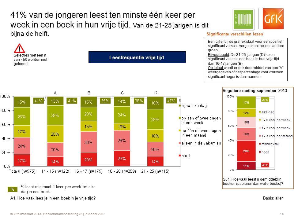© GfK Intomart 2013 | Boekenbranche meting 26 | oktober 2013 14 41% van de jongeren leest ten minste één keer per week in een boek in hun vrije tijd.