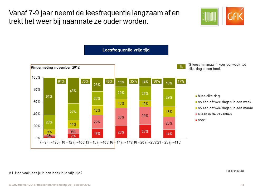© GfK Intomart 2013 | Boekenbranche meting 26 | oktober 2013 15 Vanaf 7-9 jaar neemt de leesfrequentie langzaam af en trekt het weer bij naarmate ze o