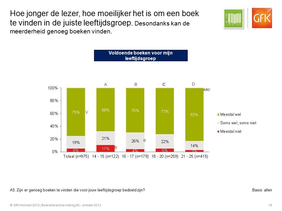 © GfK Intomart 2013 | Boekenbranche meting 26 | oktober 2013 19 Hoe jonger de lezer, hoe moeilijker het is om een boek te vinden in de juiste leeftijd