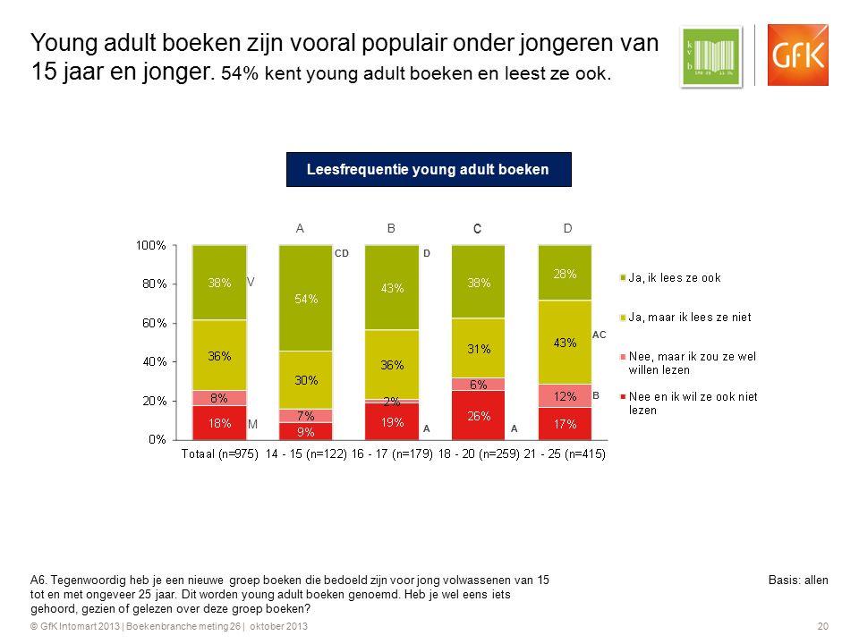 © GfK Intomart 2013 | Boekenbranche meting 26 | oktober 2013 20 Young adult boeken zijn vooral populair onder jongeren van 15 jaar en jonger. 54% kent