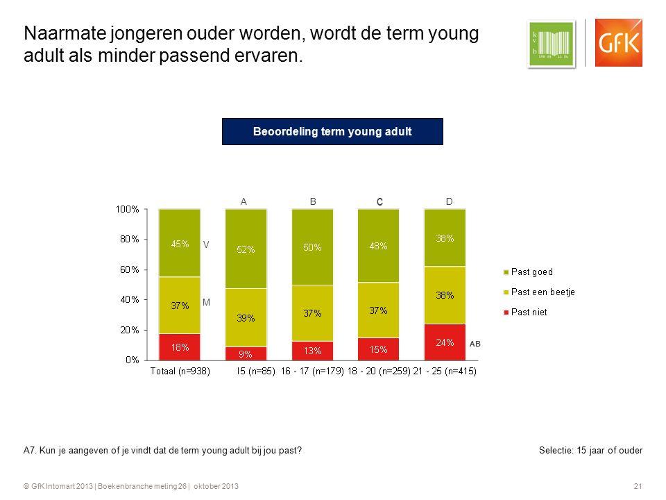 © GfK Intomart 2013 | Boekenbranche meting 26 | oktober 2013 21 Naarmate jongeren ouder worden, wordt de term young adult als minder passend ervaren.