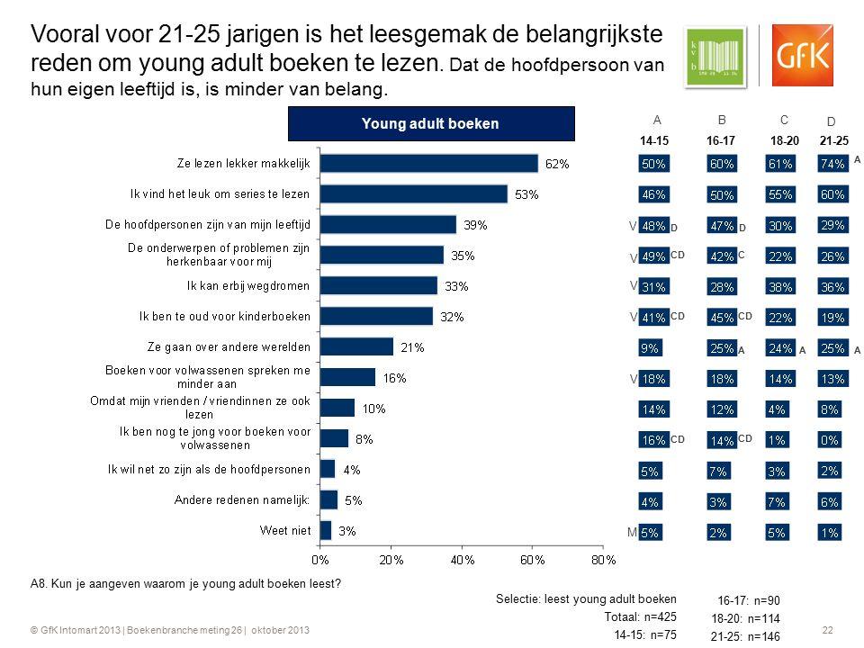 © GfK Intomart 2013 | Boekenbranche meting 26 | oktober 2013 22 Vooral voor 21-25 jarigen is het leesgemak de belangrijkste reden om young adult boeke