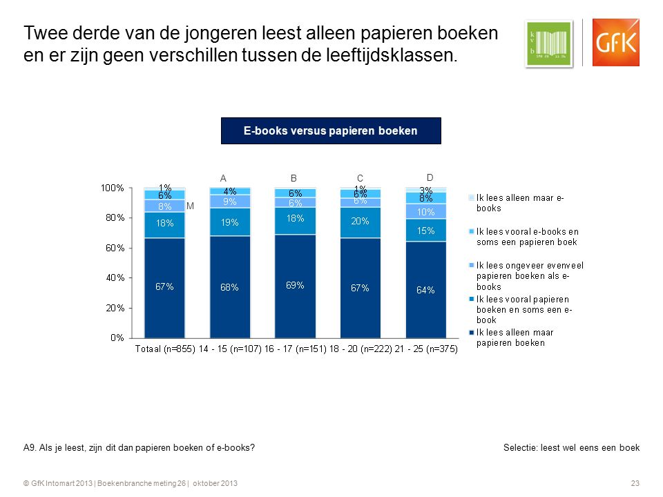 © GfK Intomart 2013 | Boekenbranche meting 26 | oktober 2013 23 Twee derde van de jongeren leest alleen papieren boeken en er zijn geen verschillen tu